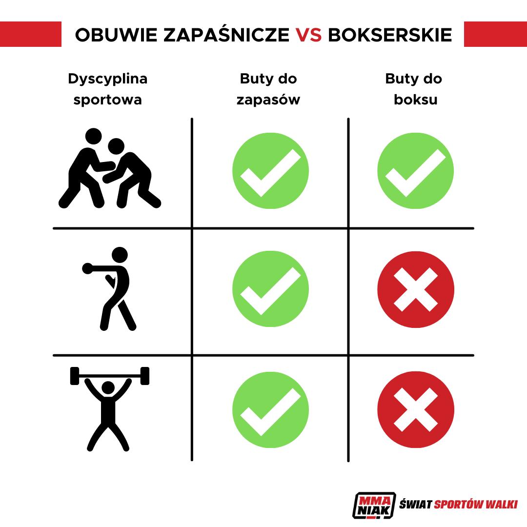 Jakie buty do boksu wybrać - infografika
